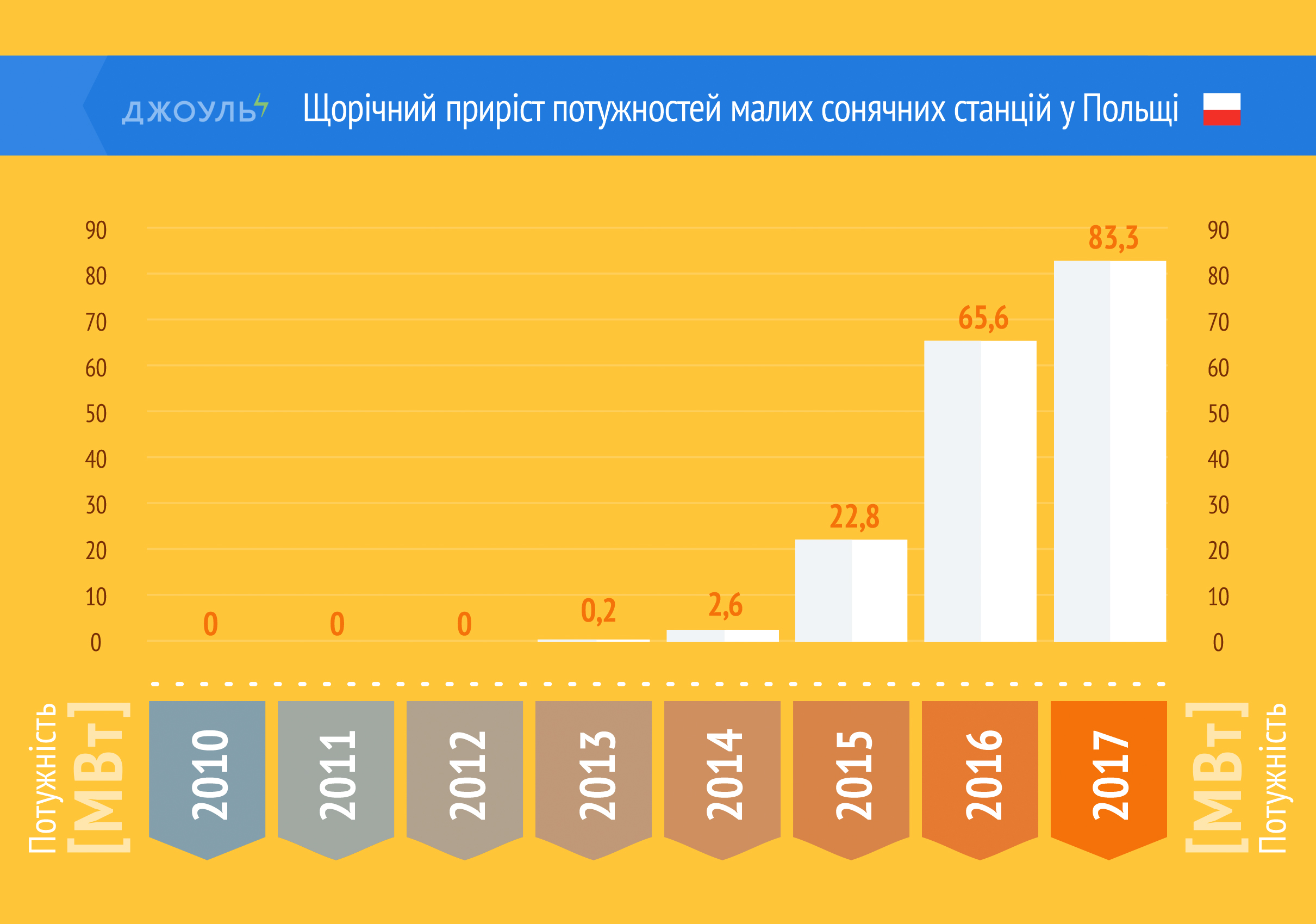 Щорічний приріст потужностей малих сонячних станцій у Польщі