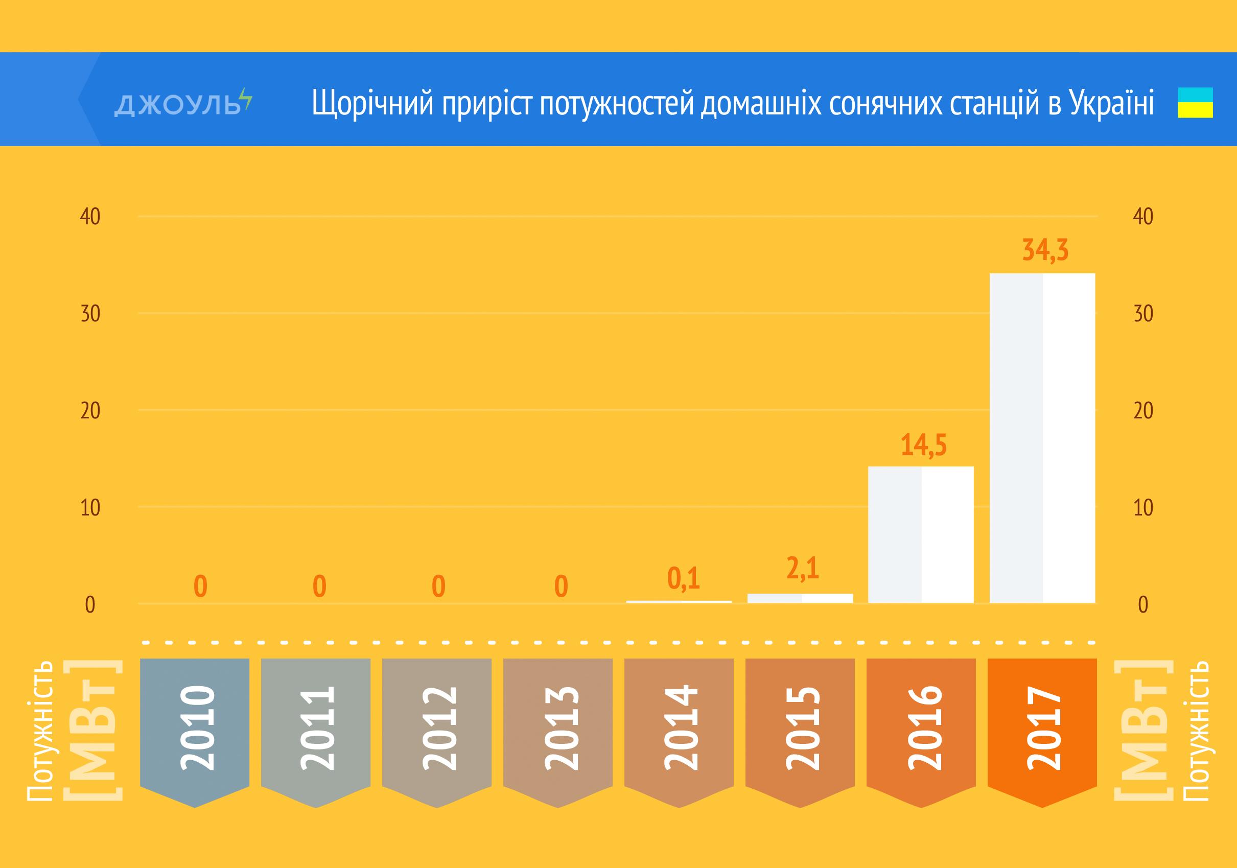 Щорічний приріст потужностей домашніх сонячних станцій в Україні