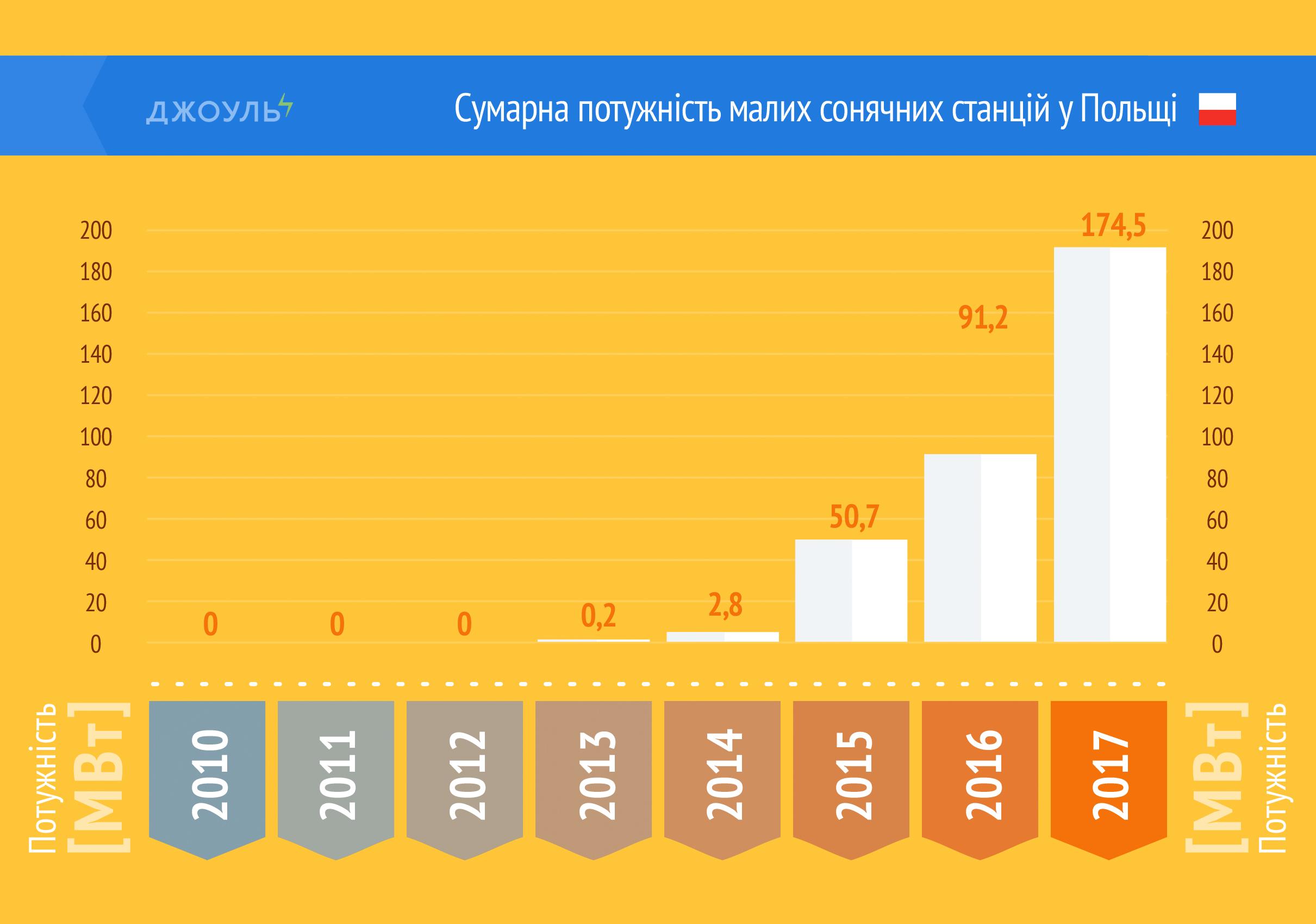 Сумарна потужність малих сонячних станцій у Польщі