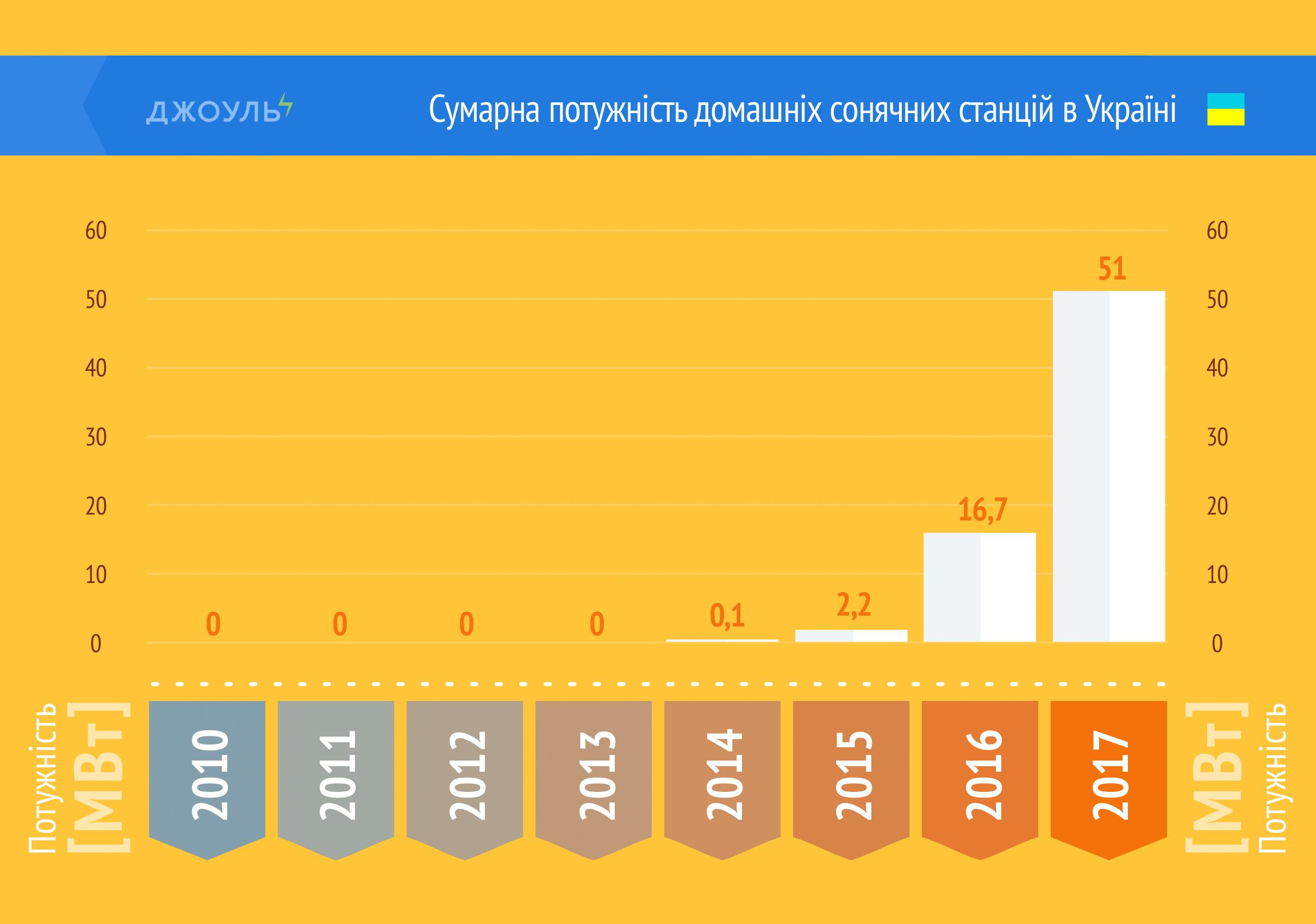 Сумарна потужність домашніх сонячних станцій в Україні