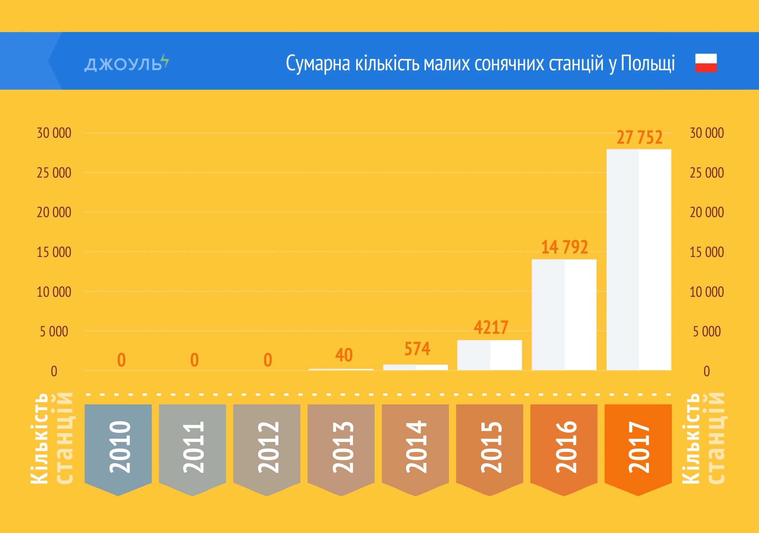 Сумарна кількість малих сонячних станцій у Польщі