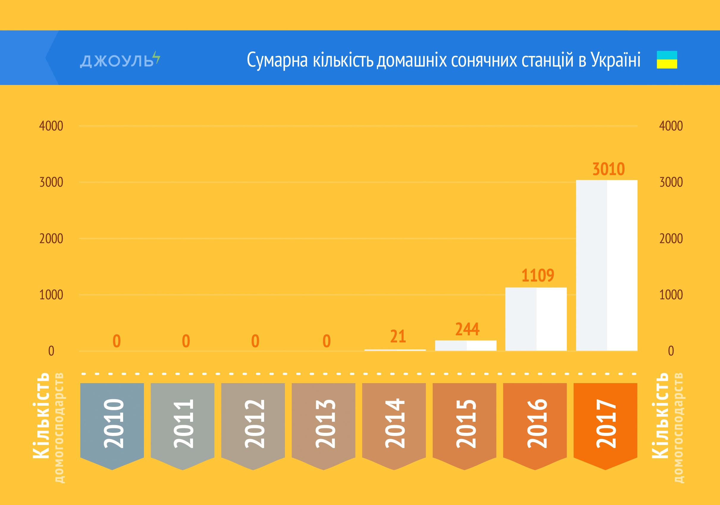 Сумарна кількість домашніх сонячних станцій в Україні