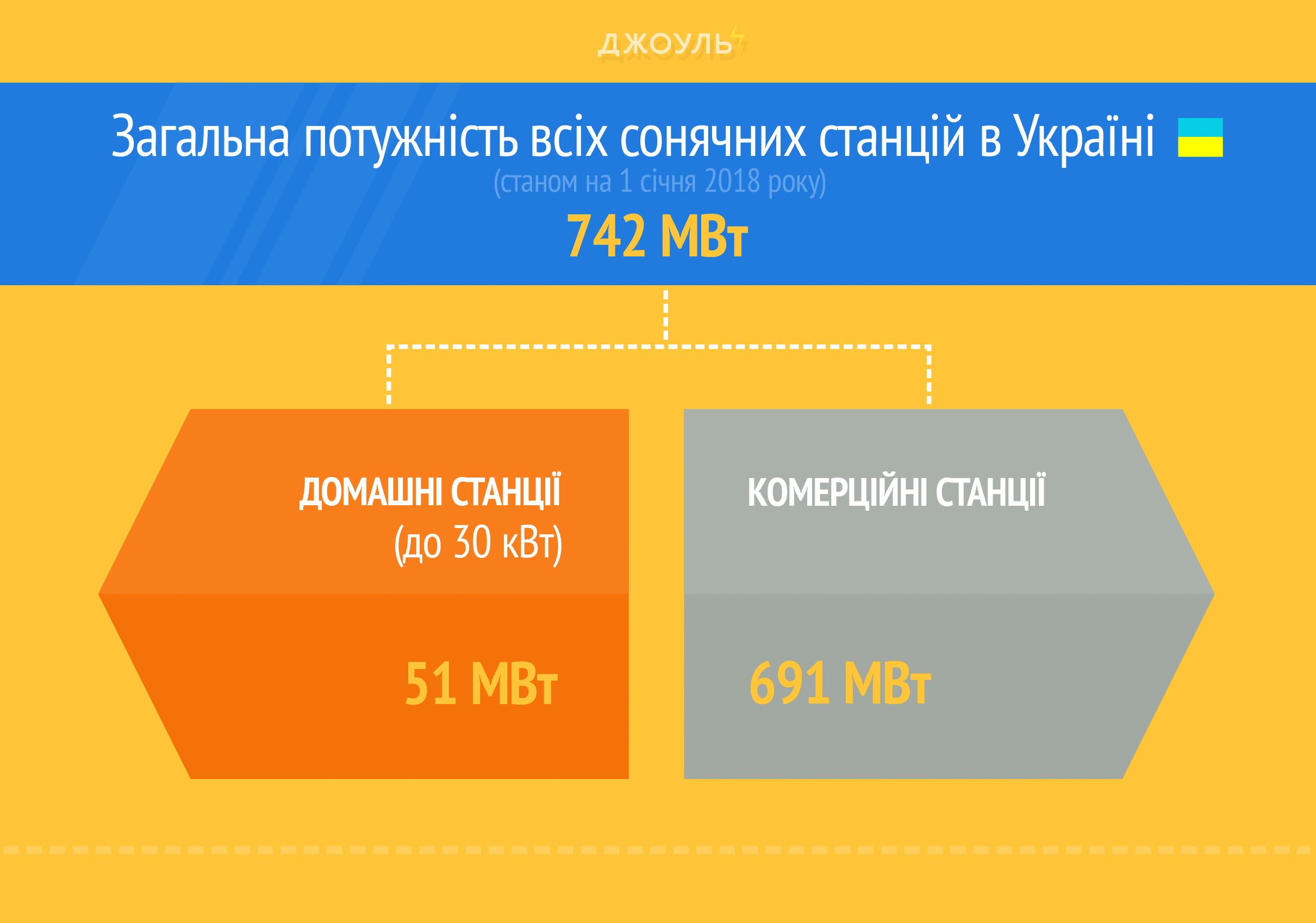Загальна потужність всіх сонячних станцій в Україні