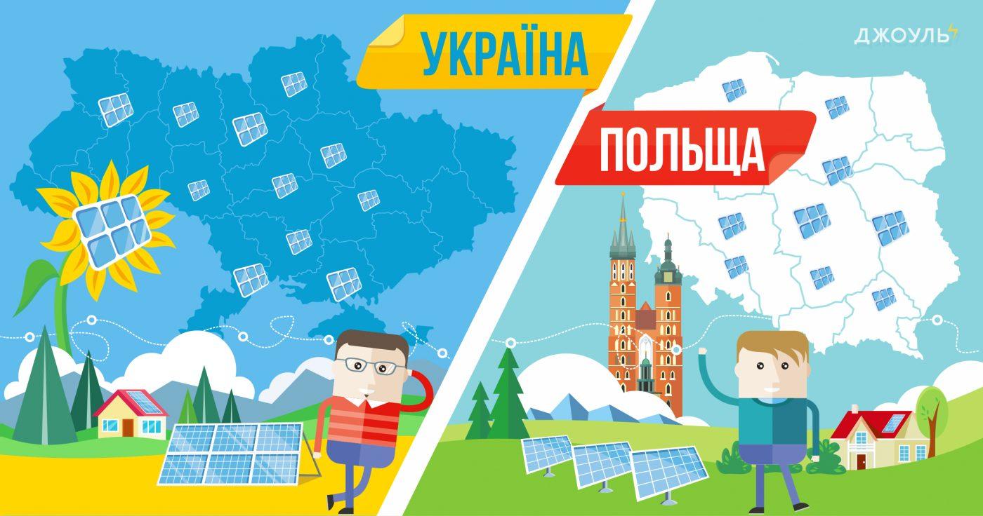 Як розвивається сонячна енергетика в Польщі та в Україні