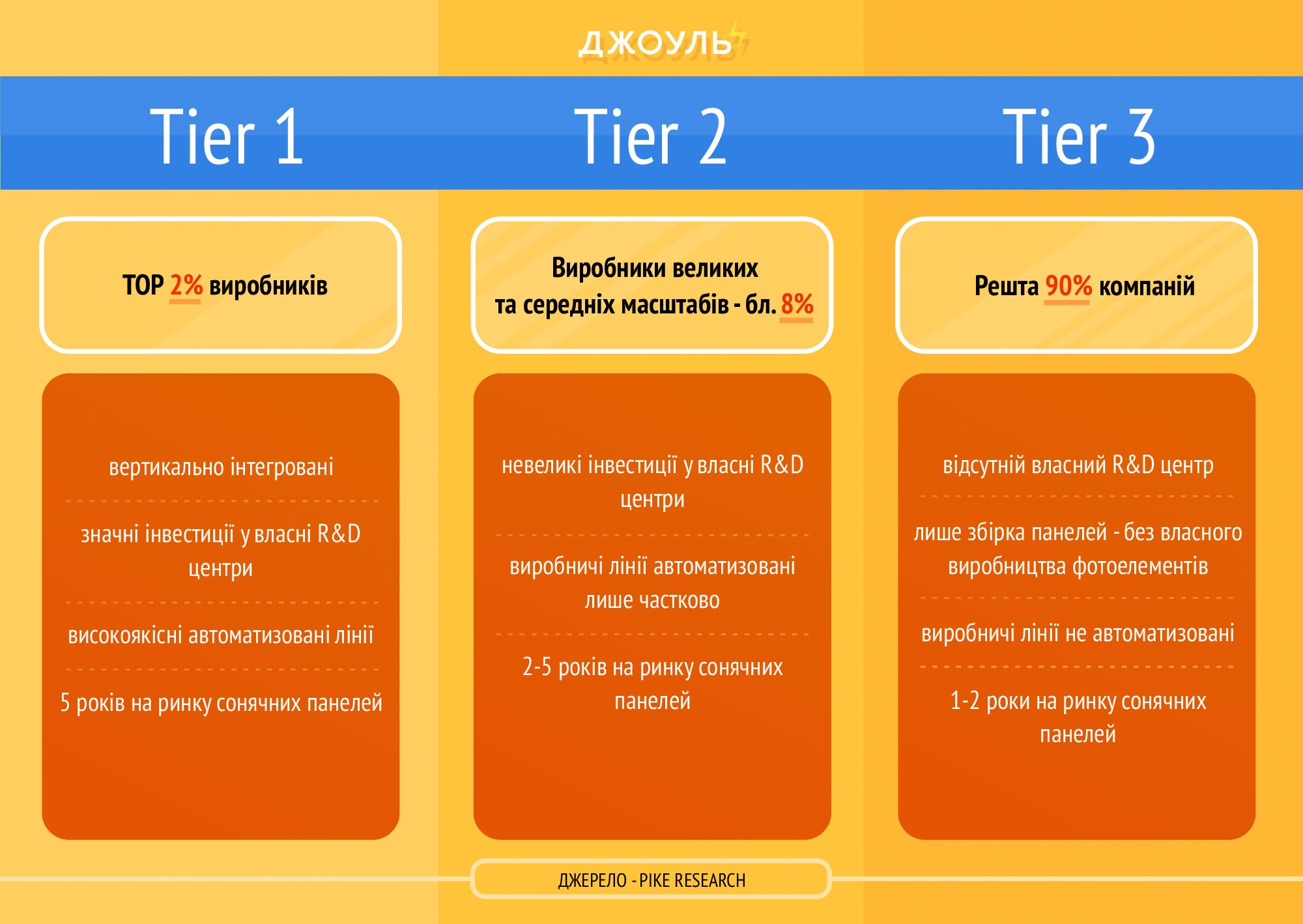 Різниця між рейтингами Tier 1, Tier 2 та Tier 3