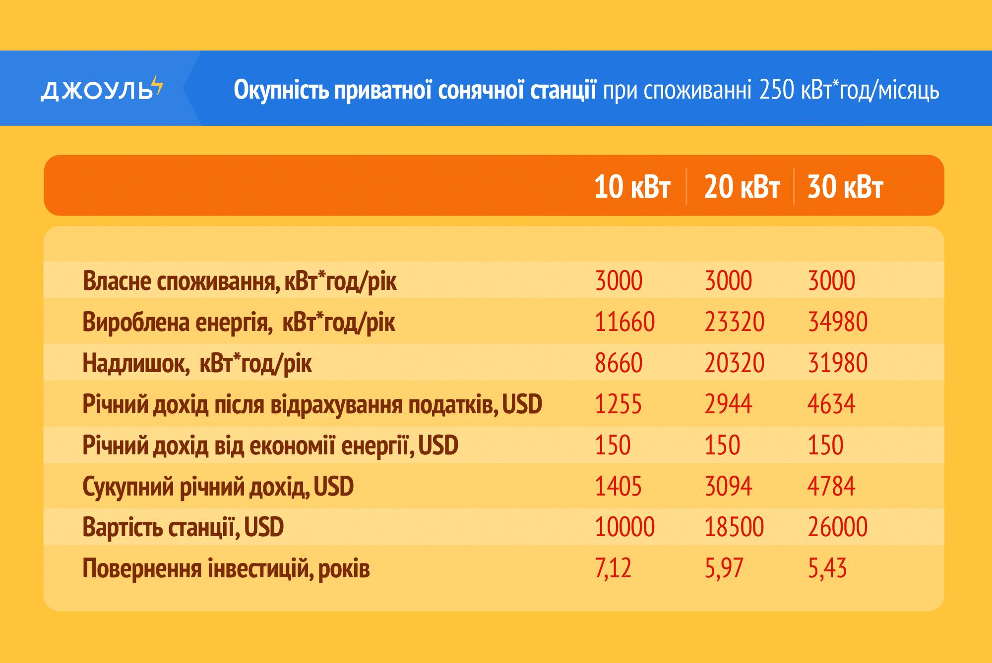 Розрахунок терміну окупності домашньої сонячної станції при споживанні 250 кВтг