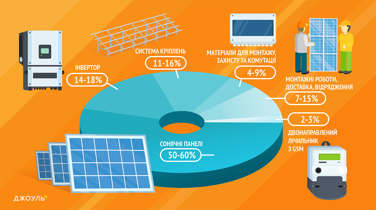 вартість сонячних панелей